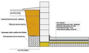 Гидроизоляция рубероидом фундамента