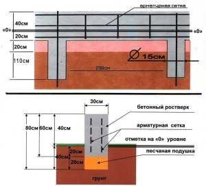 Схема строения незаглубленного (мелкозаглубленного) фундамента