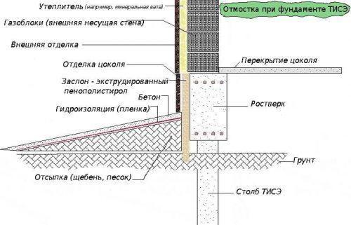 Схема отмостки по технологии ТИСЭ