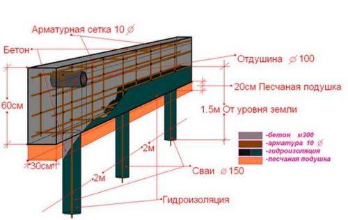 Схема фундамента с расстоянием в 2 метра между винтовыми сваями