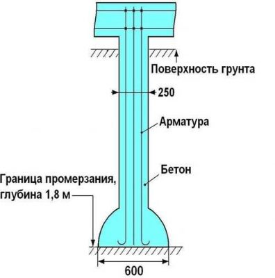 Фундамент ТИСЭ: схема устройства