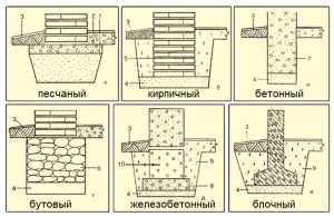 Разновидности ленточных фундаментов, включая песчаную подушку