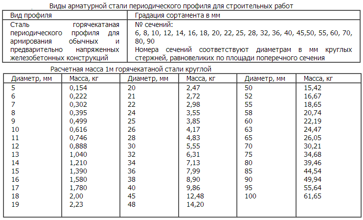 Таблица расчета арматуры