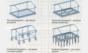 stolbchatyj-fundament-dlya-karkasnogo-doma3