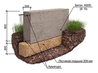 Ленточный фундамент (схема)
