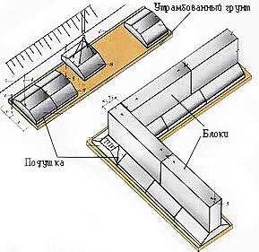 Подготовка площадки под установку блоков