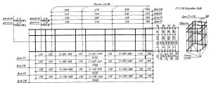 Государственный стандарт союза сср фундаменты железобетонные для параболических лотков технические условия гост 23972-80