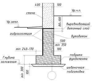 Пример плана монолитного ленточного фундамента с подвалом