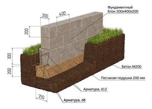 Ленточный фундамент из блоков 20х20х40