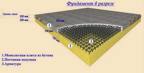 Монолитная плита фундамента: толщина, расчет высоты слоя для дома