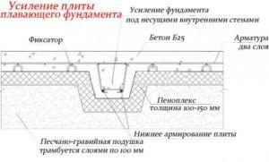 чертеж плитного фундамента