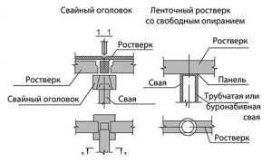 raschety-rostverkovyx-fundamentov7