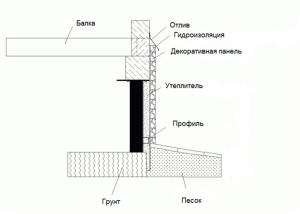 Схема утепления фундамента на винтовых сваях