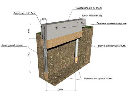 Что такое свайно-ленточный фундамент