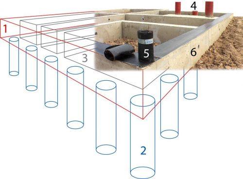 Фундамент для капитальных строений, для кирпичных домов и домов, построенных из блоков