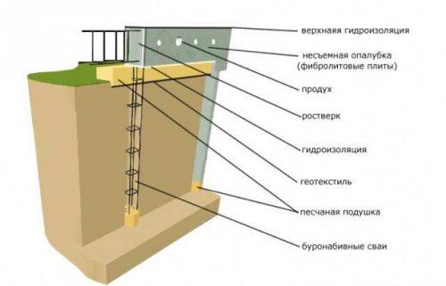 Принципиальная схема свайно-ростверкового фундамента