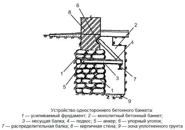 Схема, по которой производится усиление старого фундамента дома