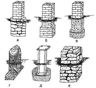 Типы столбчатых фундаментов