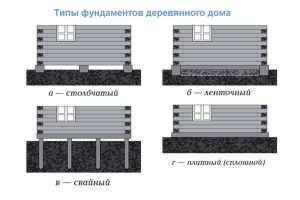 Типы фундаментов деревянного дома
