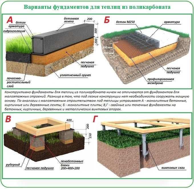 Варианты фундаментов для теплиц с поликарбонатным покрытием