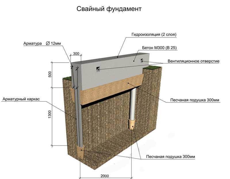 гидроизоляция фундамента на сваях