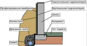 Типовая схема гидроизоляции фундамента