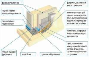 Устройство ленточного фундамента на уклоне