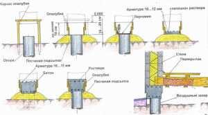 Схема монтажа столбчатого фундамента.
