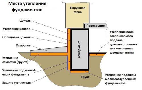 места утепления фундамента