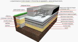 Устройство фундамента монолитной плиты