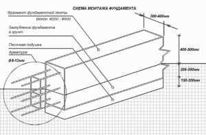 Армирование ленточного фундамента схематично