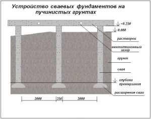 Схема свайного фундамента на пучинистых грунтах