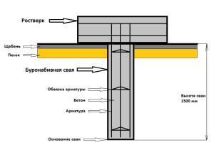 Схема свайного бетонного фундамента