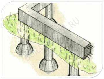 Строительство ленточно-столбчатого фундамента: мелкозаглубленный, комбинированный