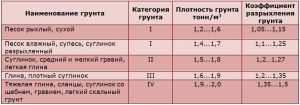 Таблица плотности грунтов