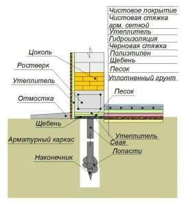 Схема винтового фундамента с полным утиплением