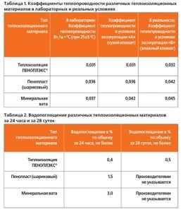 Сравнение эффективности различных утеплителей