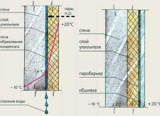 внутреннее утепление фундамента