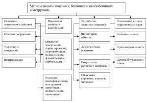 Факторы, способствующие коррозии бетона и железобетона, ее виды и прогнозирование