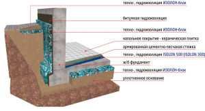 Типичная схема защита фундамента от промерзания