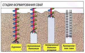 Схема стадий формирований свай