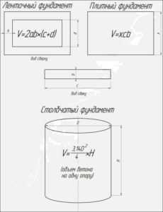 Расчет объема бетона для каждого вида фундамента