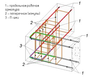 Армирование углов ленточного фундамента (схема)