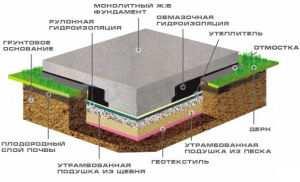 Основные составляющие монолитного фундамента