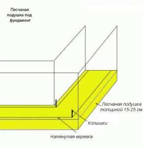 Схема устройства песчаной подушки