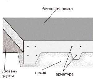 Эскиз устройства плитного основания для бани