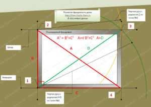 Схематическое изображение формирования разметки фундамента