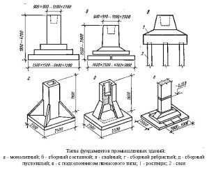 Виды возводимых фундаментов
