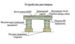 Схематическое отображение ростверка основания цельной плитой