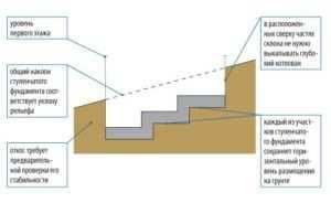 Эскиз ступенчатой конструкции фундамента на участке со сложным рельефом